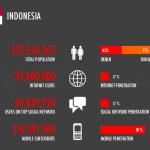 Bagaimana Perkembangan Teknologi di Indonesia?