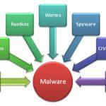 5 Langkah Mudah dan Murah Menghilangkan Malware dan Virus lainnya