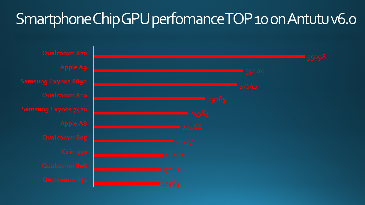 Smartphone Chip GPU perfomance TOP 10 on Antutu