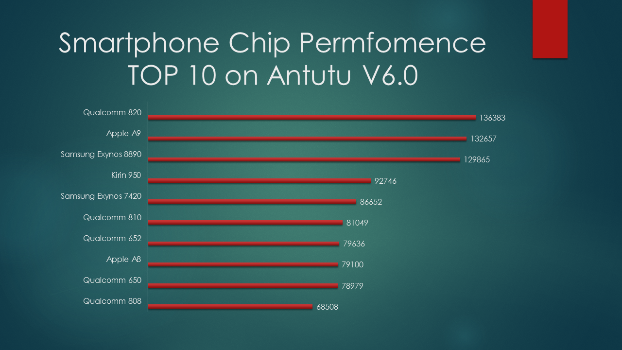 Smartphone Chip Permfomence TOP 10 on Antutu V6