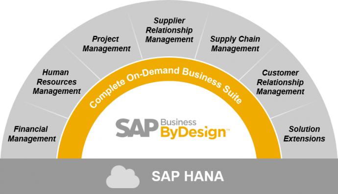 SAP,SAP ByDesign,SAP Business ByDesign